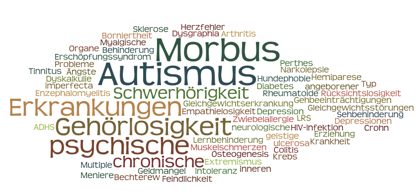 Beispiele für unsichtbare Behinderungen wie Autismus in Form einer Wolke abgebildet