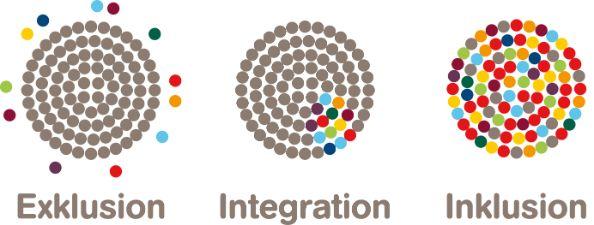 Eine Grafik zur Inklusion im Unterschied zu Exklusion und Integration
